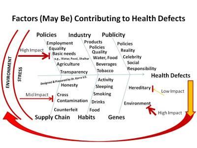 factors_healthdefects
